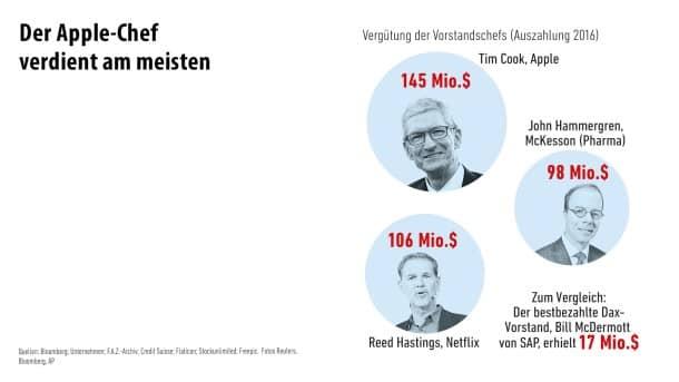 Infografik / Die größten Firmen der Welt/ 6