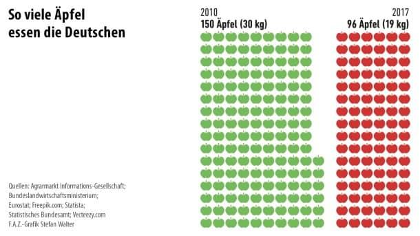 Infografik / Äpfel 4