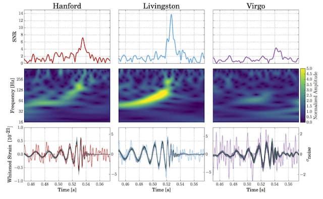 Die vierte direkte Detektion einer Gravitationswelle - die erste mit drei Detektoren des Ligo-Virgo-Netzwerkes in Europa und Amerika