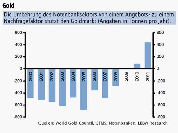 Die Umkehrung des Notenbanksektors von einem Angebots- zu einem Nachfragefaktor stützt den Goldmarkt (Angaben in Tonnen pro Jahr).
