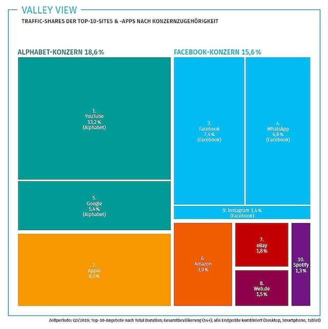 """Grafik aus """"Atlas der digitalen Welt"""""""