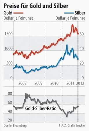 Preisentwicklung von 2008 bis 2011