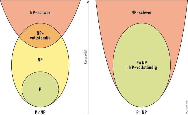 Mit den Problemen in den grünen Mengen werden Computer leicht fertig. Schon bei den gelben läuft die Rechenzeit schnell aus dem Ruder - und zwar grundsätzlich, sofern der jetzt vorgelegte Beweis stimmt (links). Andernfalls könnten Computer vielleicht doch viel mehr (rechts).